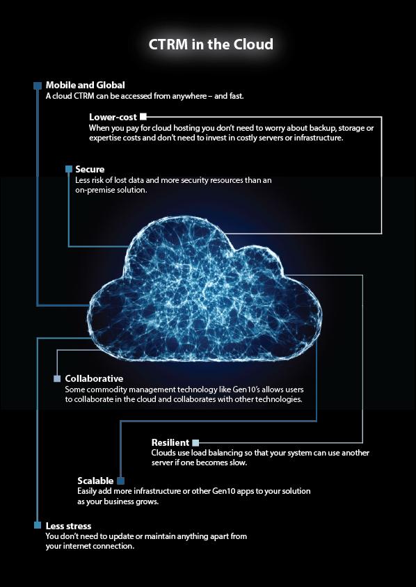gen10 ctrm in the cloud